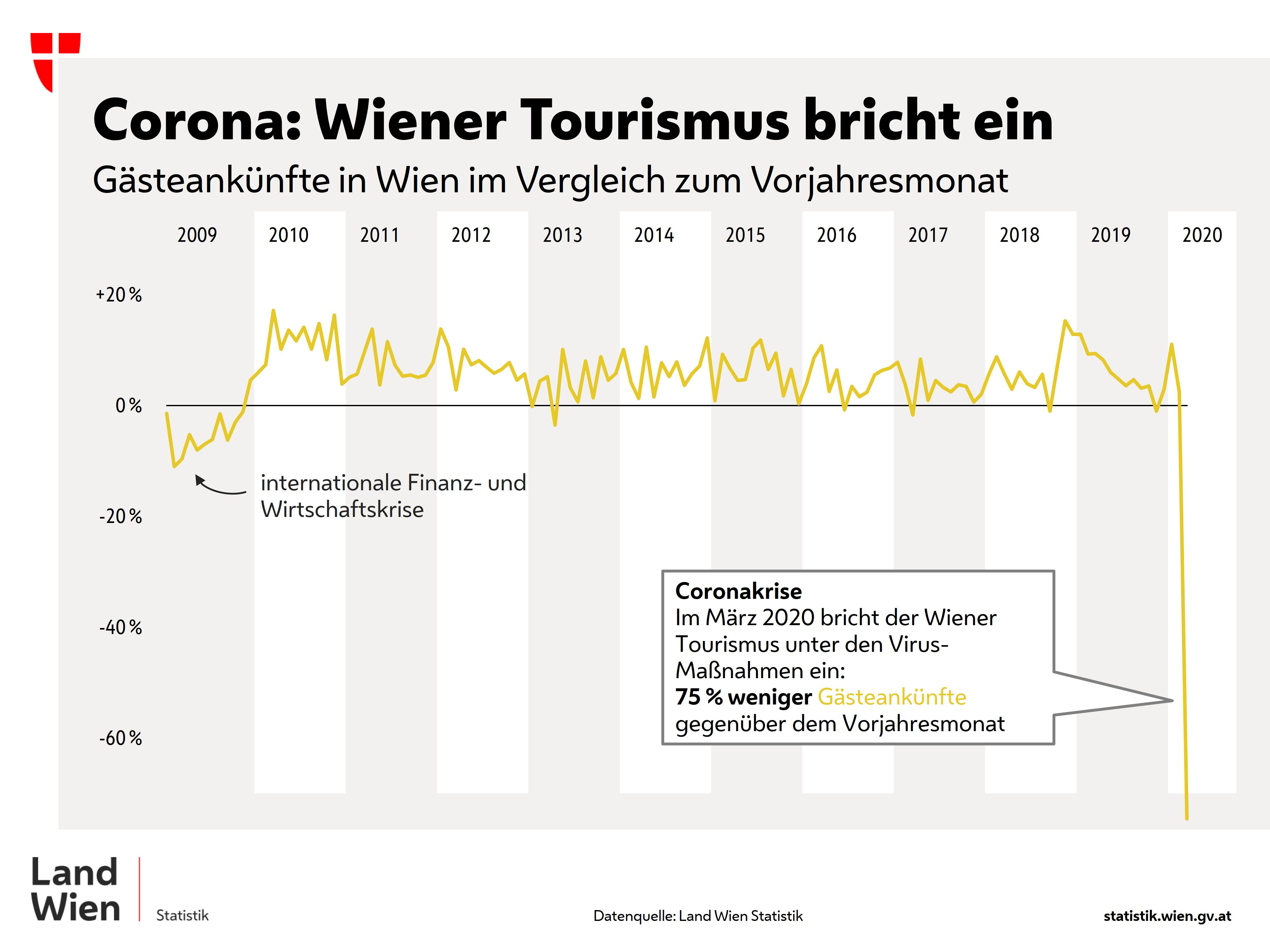 Corona Sammlungsprojekt Wien Museum
